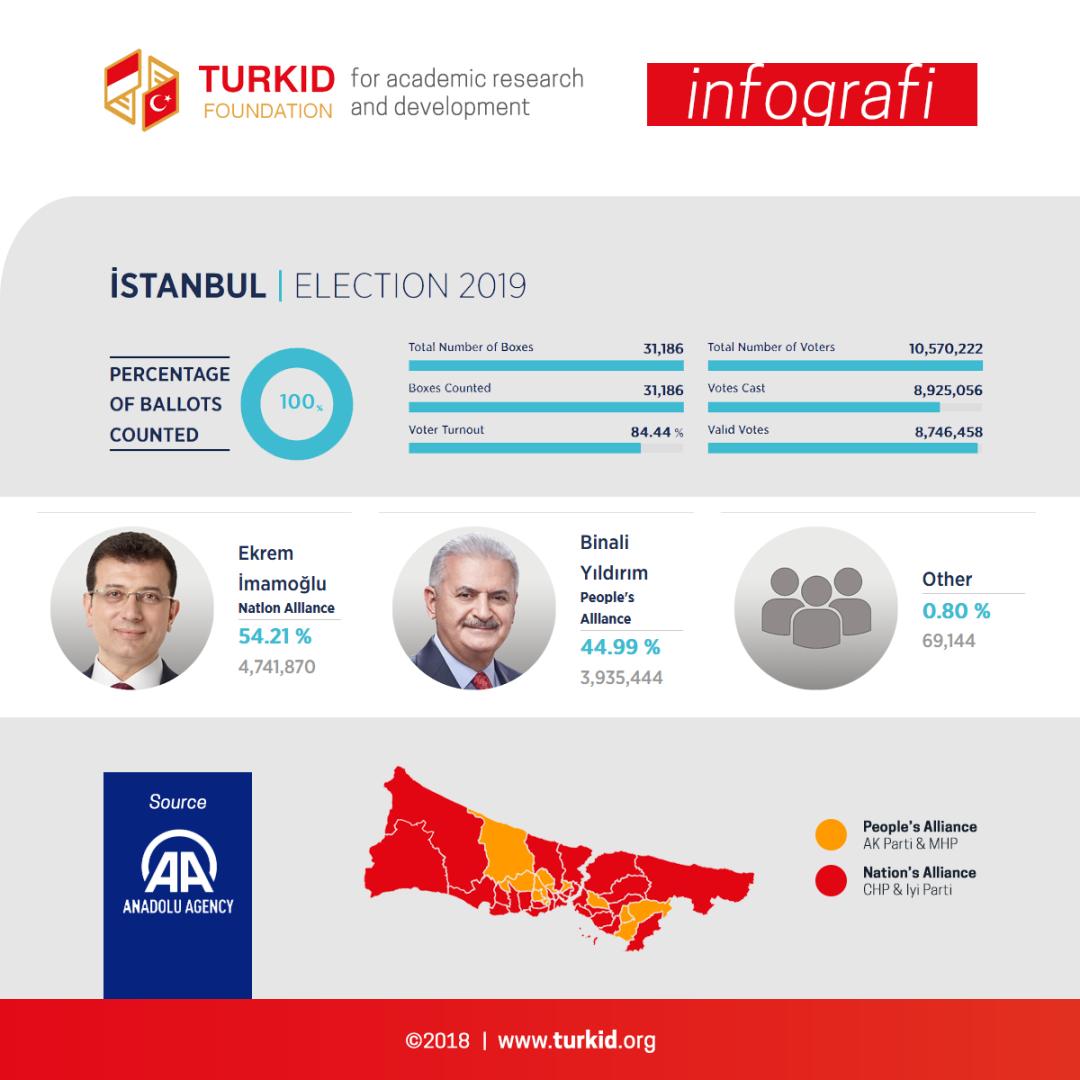 TURKID Infografi Pemilu